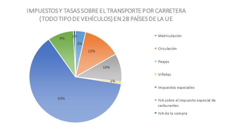 Los conductores pagan más de lo que reciben 5