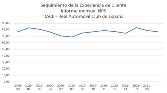 El RACE, récord de calidad de servicio durante la pandemia 1
