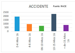 Asistencias por accidente