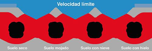 Velocidad límite según meteorología