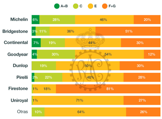 Marcas con mejor calificación en eficiencia energética