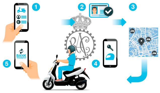 Motosharing: nuevas tendencias