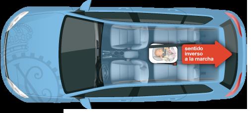Posición de la sillita en el coche