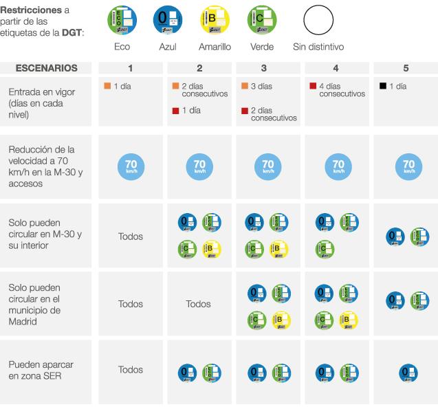 Escenarios protocolo contaminación Madrid