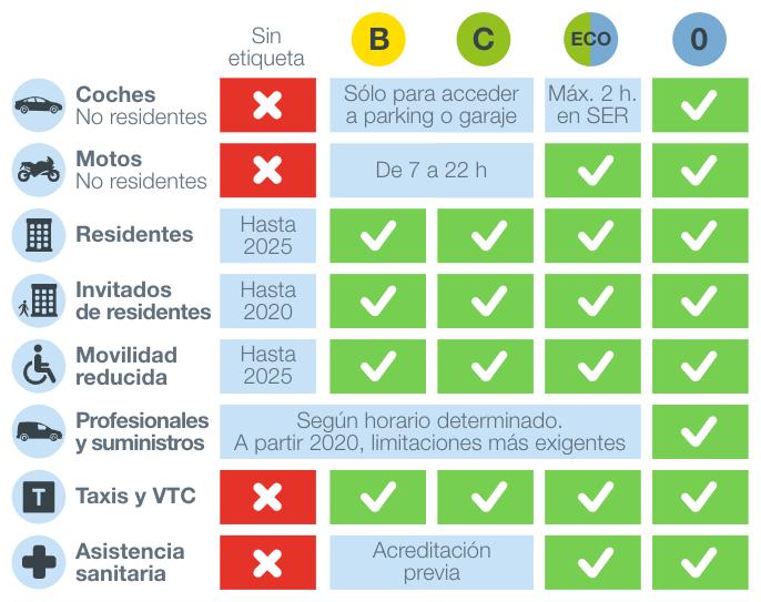 tabla zona 0