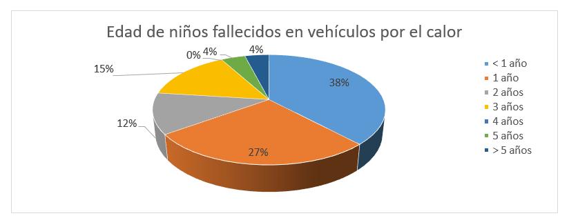 Edad niños fallecidos en interior vehículo