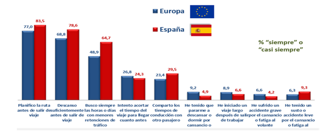 España Europa Fatiga