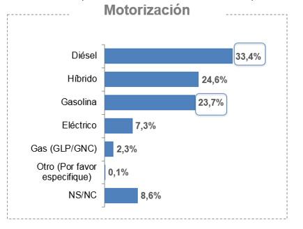 estudio 'Intención de compra y nuevas formas de movilidad', de el Real Automóvil Club de España – RACE