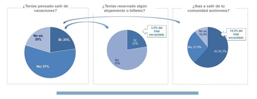 Comportamiento españoles Semana Santa 2021