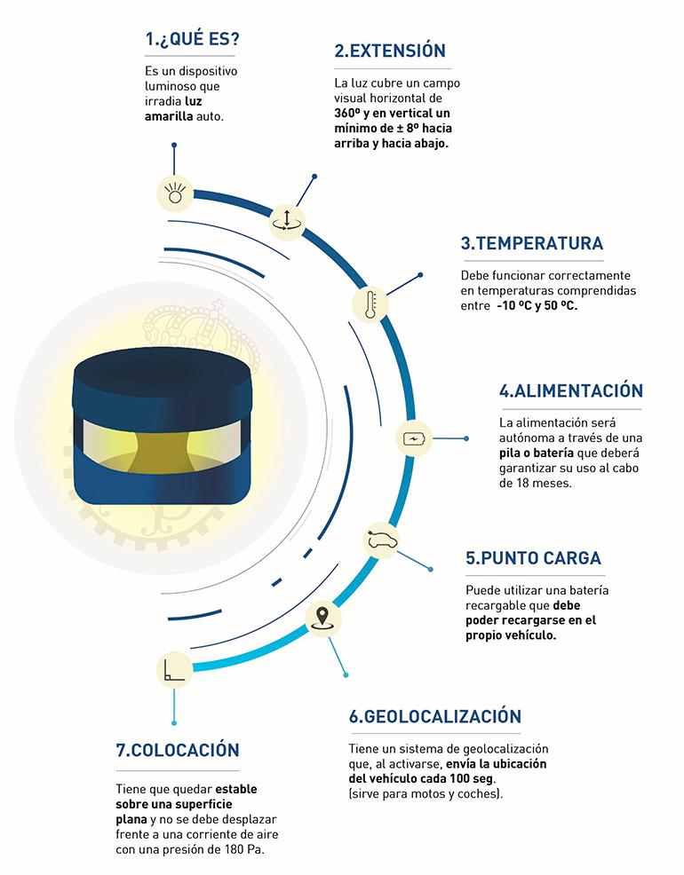 Baliza de emergencia infografía
