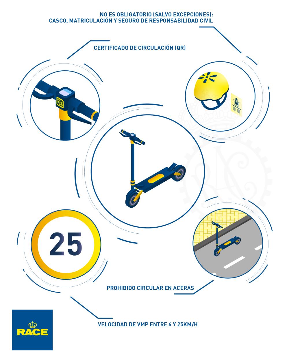 Infografía Patinete Eléctrico
