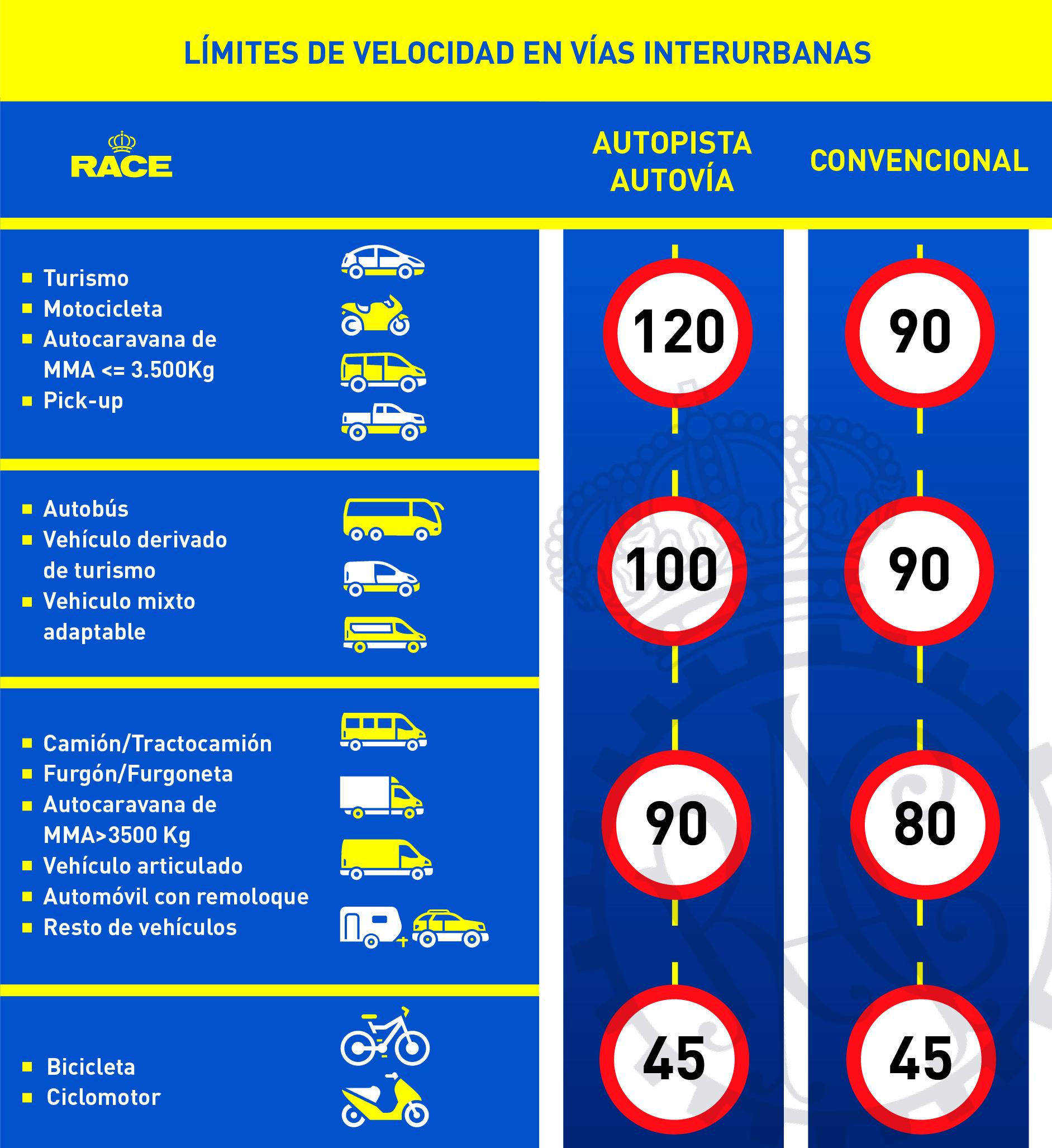 tabla de velocidades RACE
