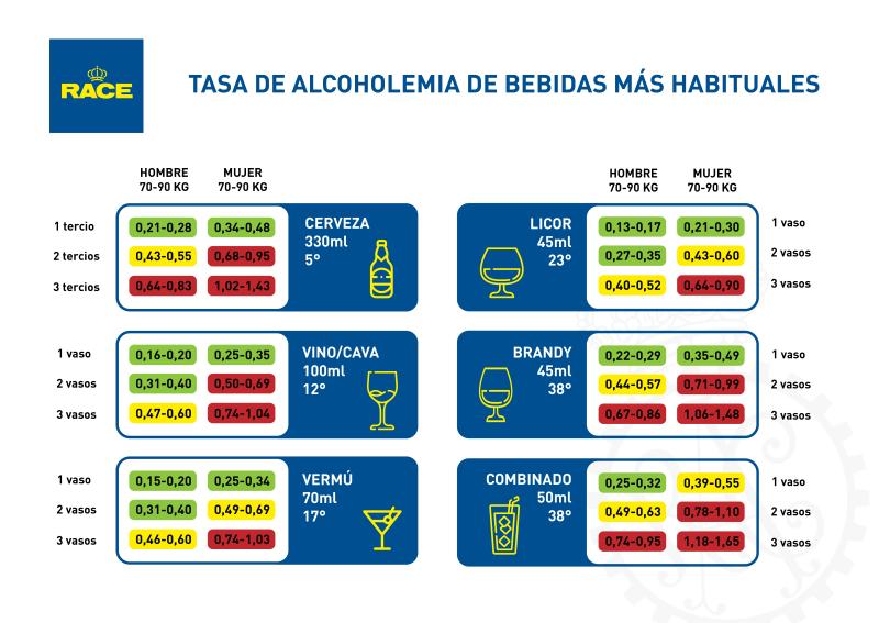 infografía alcohol
